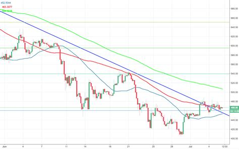 6 July Ethereum Price Technical Analysis: ETHUSD creeping